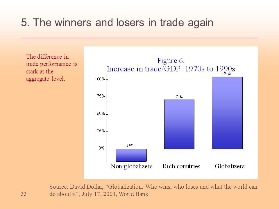5. The winners and losers in trade again