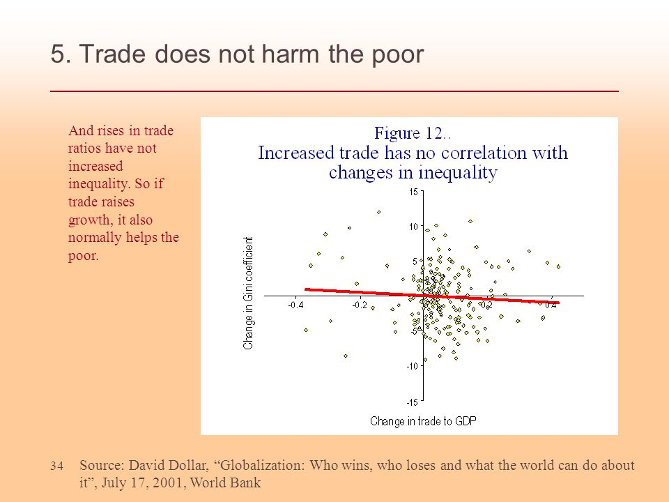 5. Trade does not harm the poor