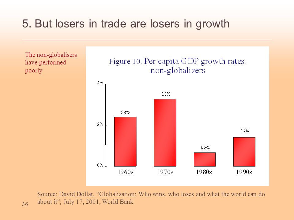 5. But losers in trade are losers in growth