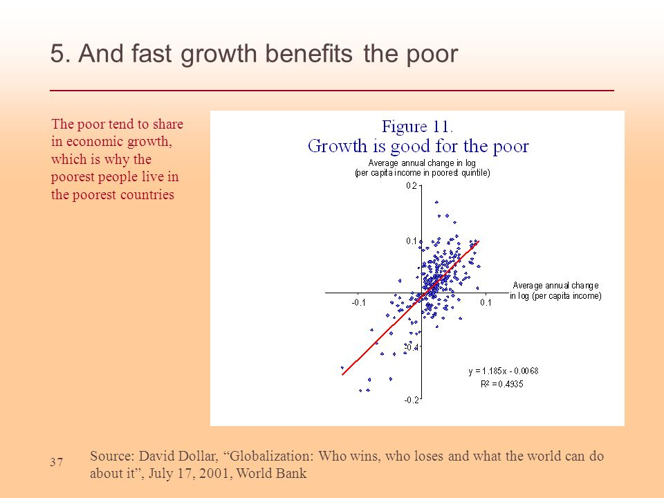 5. And fast growth benefits the poor