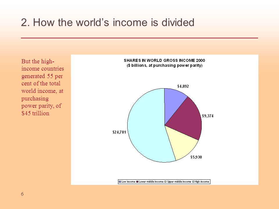 2. How the world's income is divided