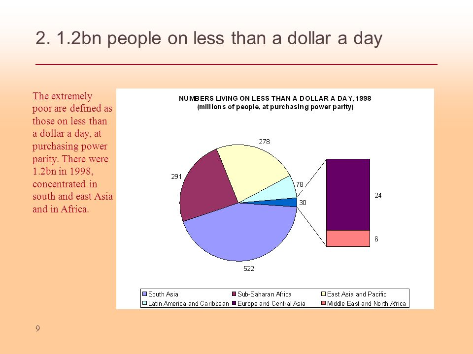 2. 1.2bn people on less than a dollar a day