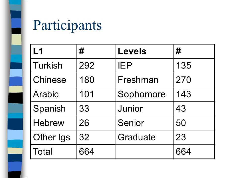 Participants L1 # Levels Turkish 292 IEP 135 Chinese 180 Freshman 270