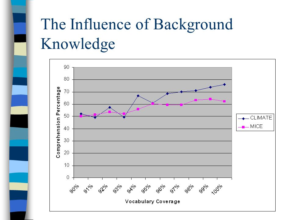 The Influence of Background Knowledge