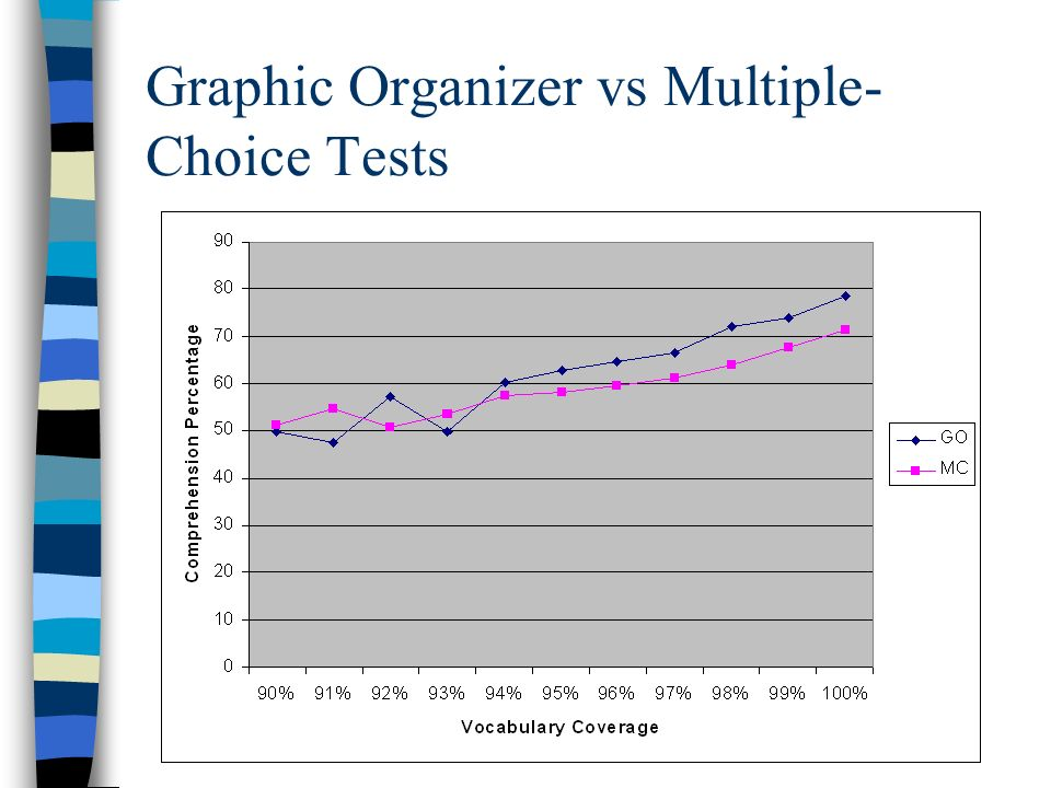 Graphic Organizer vs Multiple-Choice Tests
