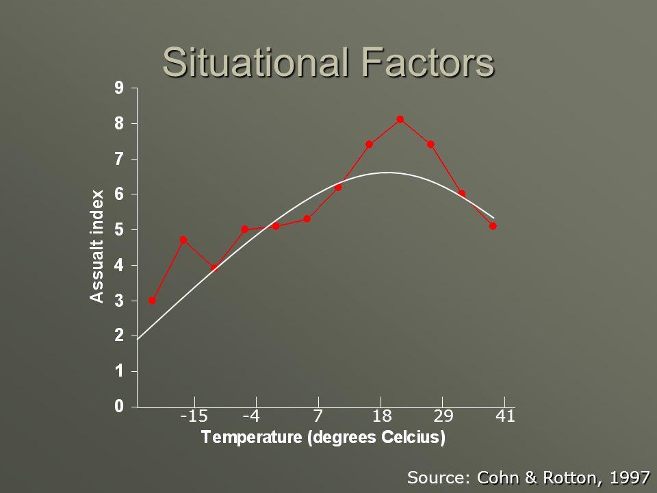 Situational Factors -15 -4 7 18 29 41 Source: Cohn & Rotton, 1997