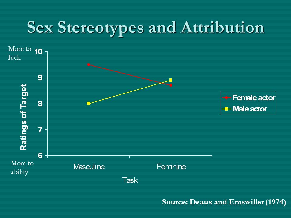 Sex Stereotypes and Attribution