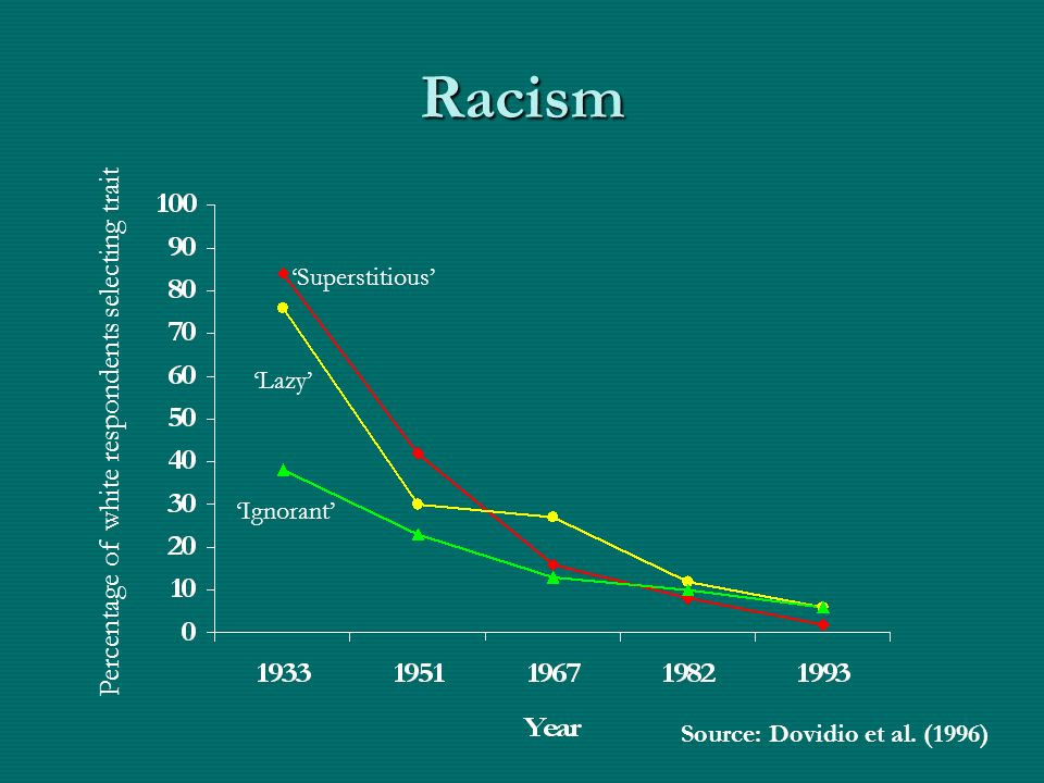 Racism Percentage of white respondents selecting trait 'Superstitious'