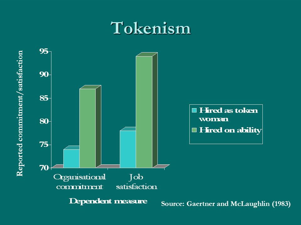 Tokenism Reported commitment/satisfaction