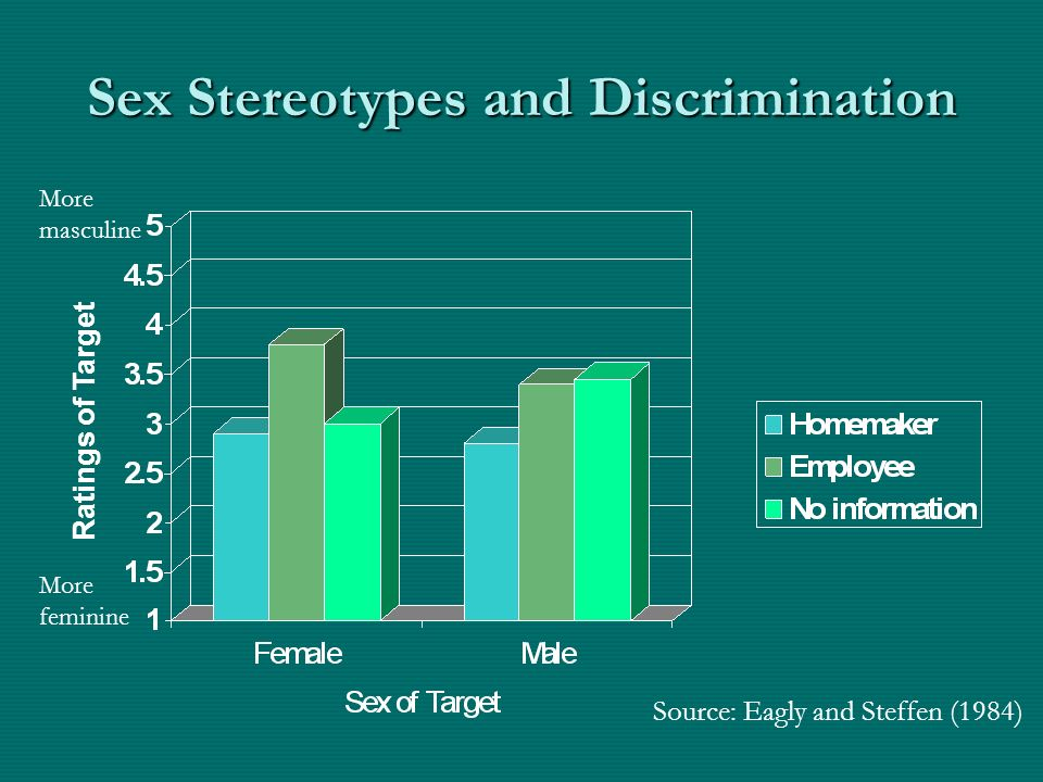 Sex Stereotypes and Discrimination