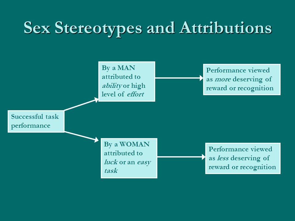 Sex Stereotypes and Attributions