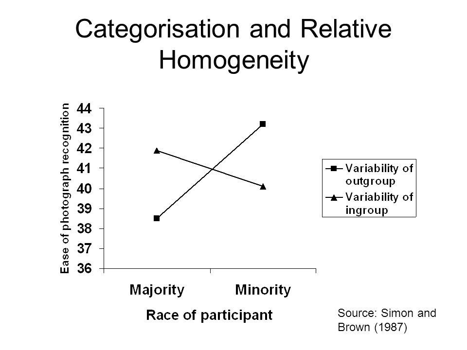 Categorisation and Relative Homogeneity