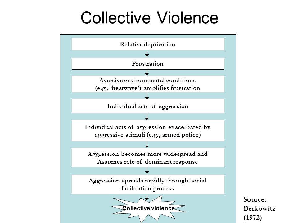 Collective Violence Source: Berkowitz (1972) Relative deprivation