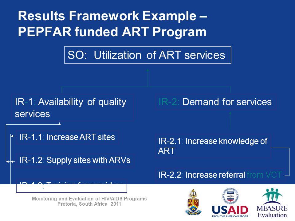 Frameworks 1 March ppt download