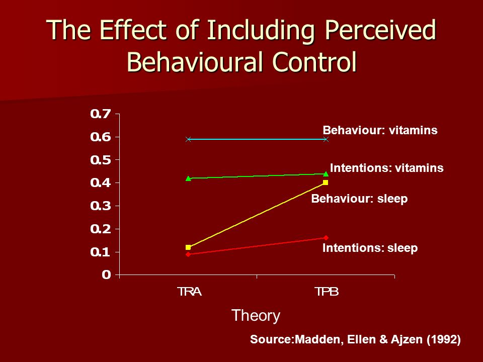 The Effect of Including Perceived Behavioural Control