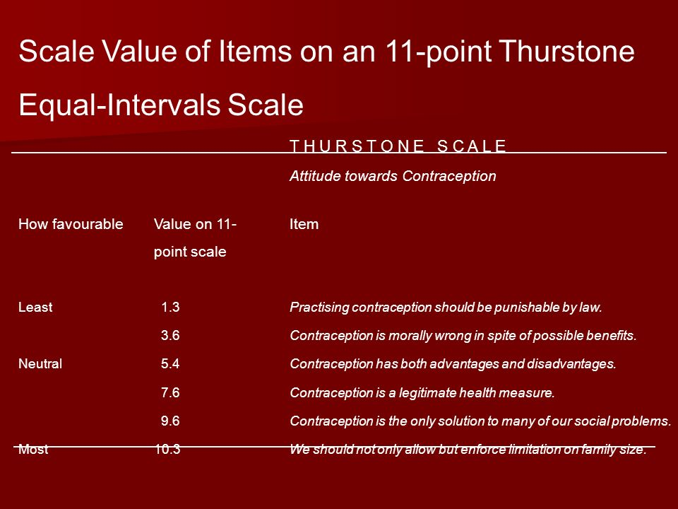 Scale Value of Items on an 11-point Thurstone Equal-Intervals Scale