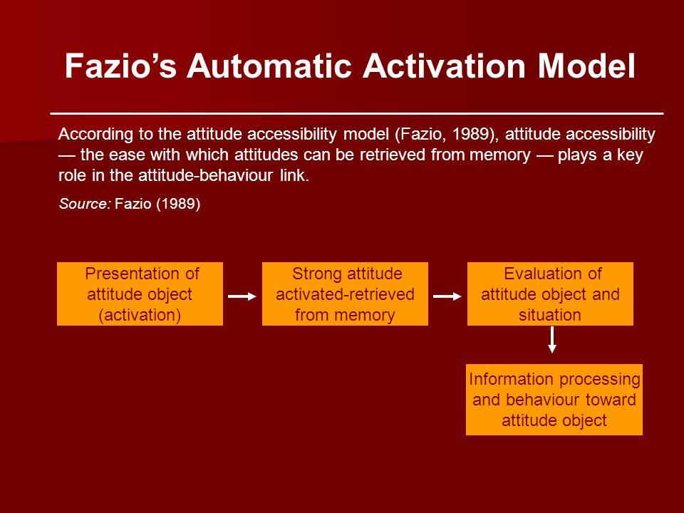Fazio's Automatic Activation Model