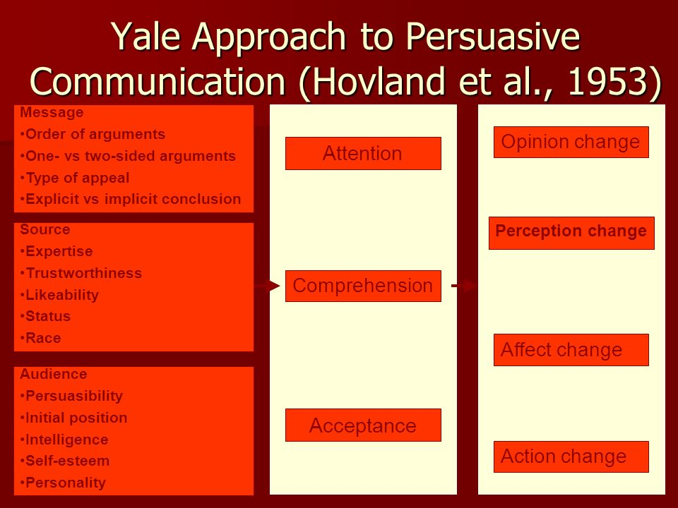 Yale Approach to Persuasive Communication (Hovland et al., 1953)