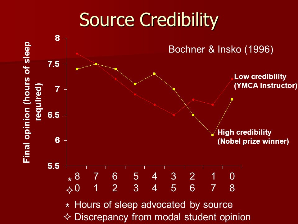 Source Credibility * Hours of sleep advocated by source * 8 7 6 5 4 3