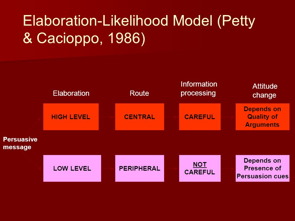 Elaboration-Likelihood Model (Petty & Cacioppo, 1986)