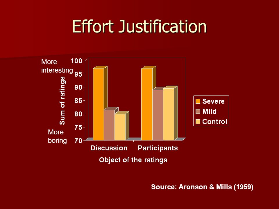 Effort Justification More interesting More boring