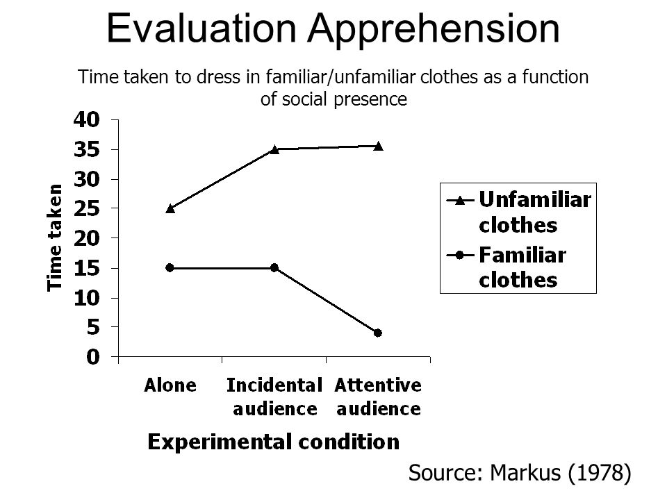 Evaluation Apprehension