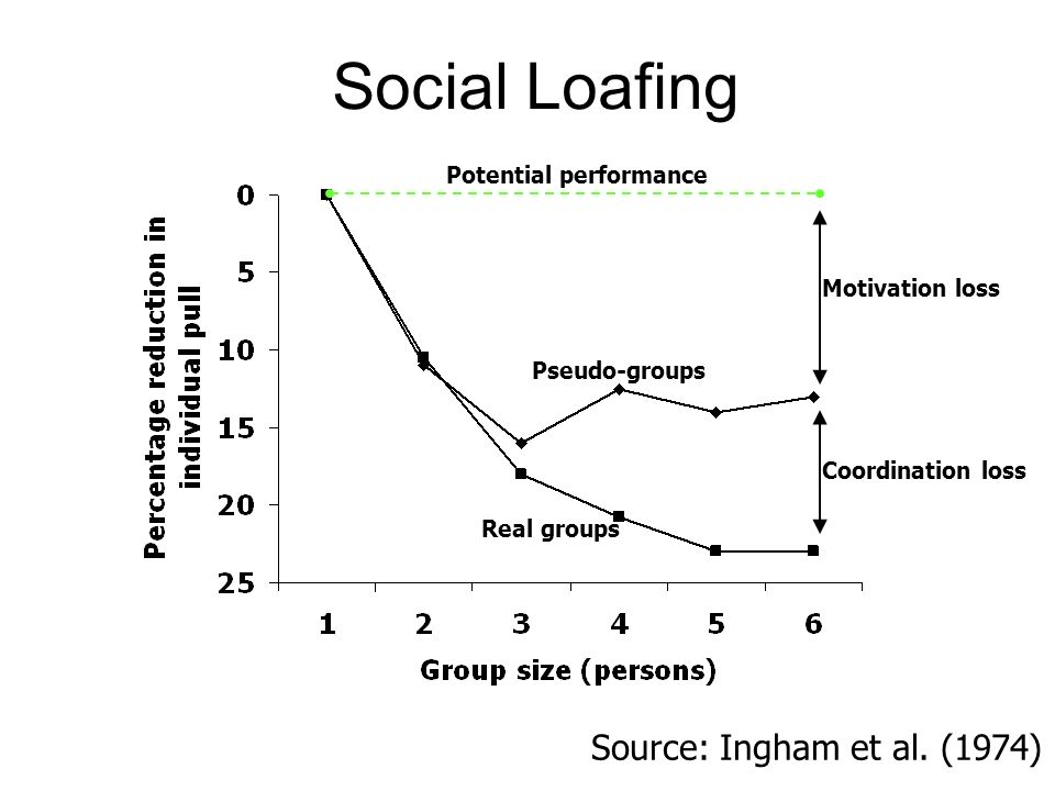 Social Loafing Source: Ingham et al. (1974) Potential performance