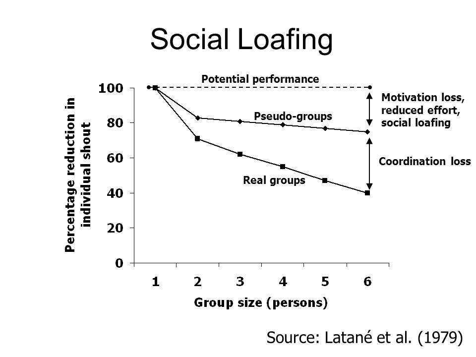 Social Loafing Source: Latané et al. (1979) Potential performance