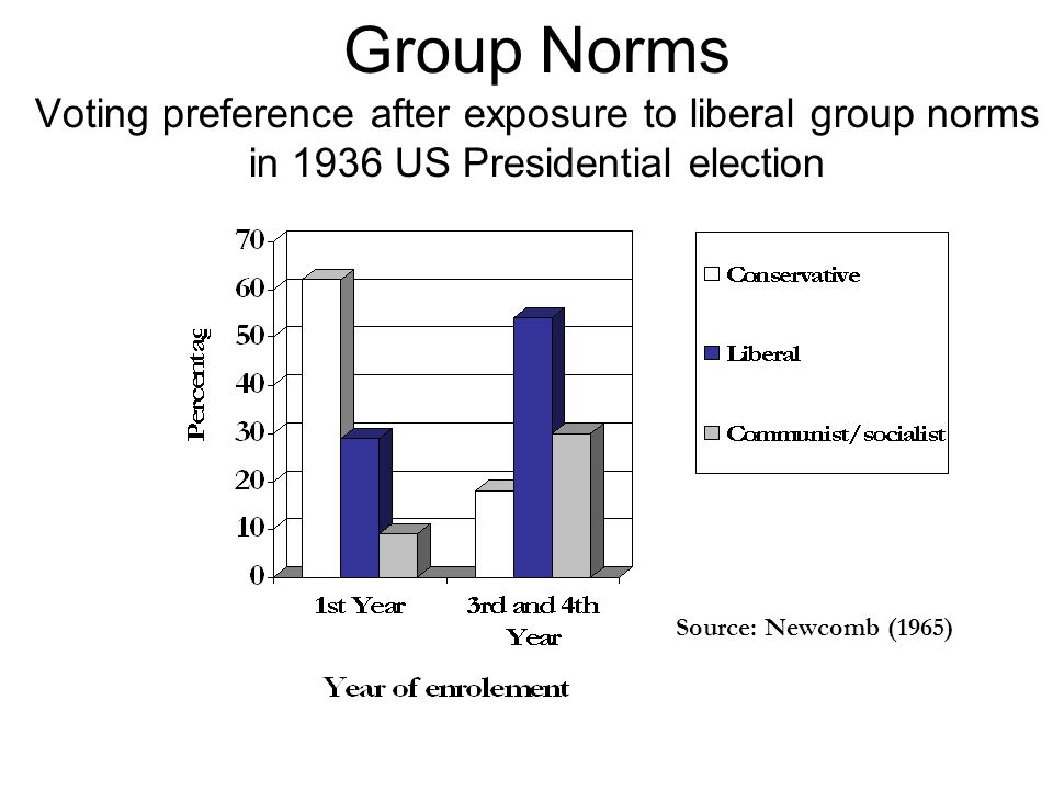 Group Norms Voting preference after exposure to liberal group norms in 1936 US Presidential election