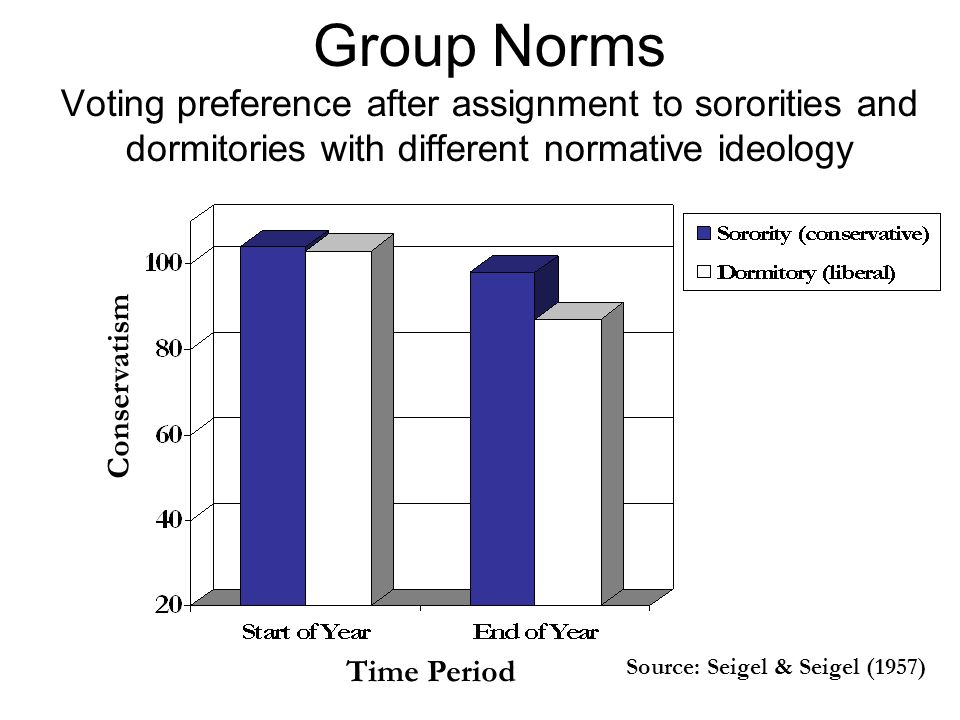 Group Norms Voting preference after assignment to sororities and dormitories with different normative ideology