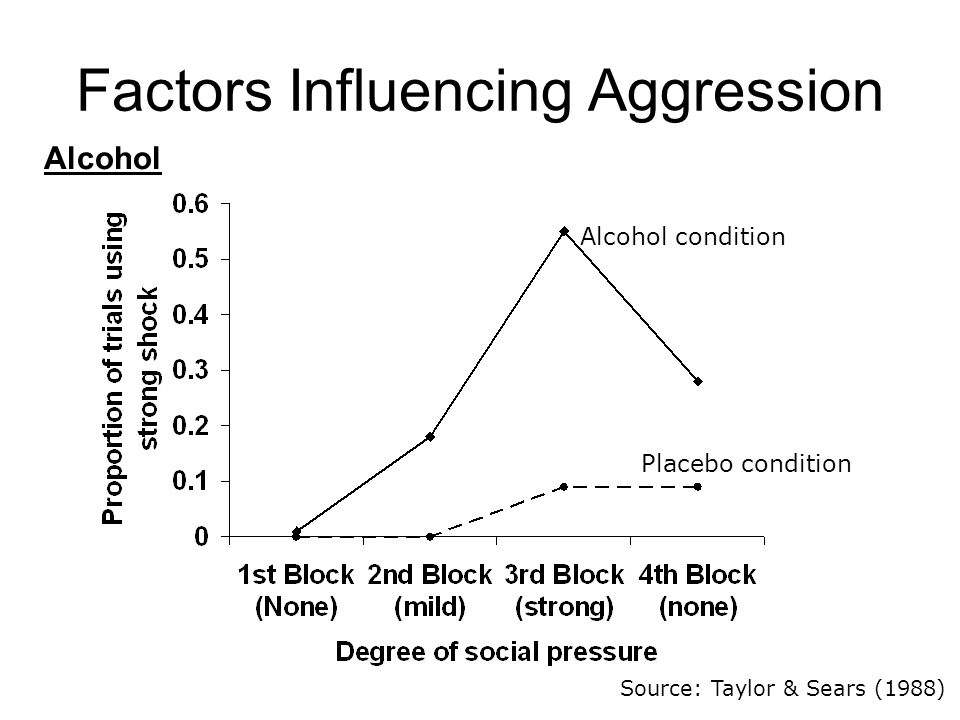 Factors Influencing Aggression