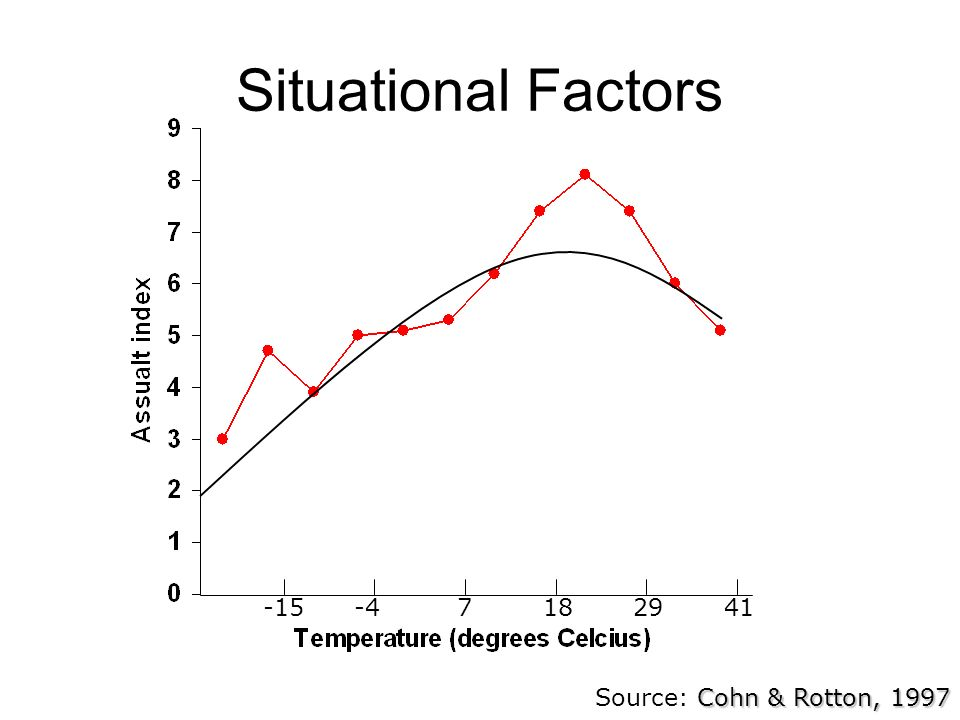 Situational Factors -15 -4 7 18 29 41 Source: Cohn & Rotton, 1997