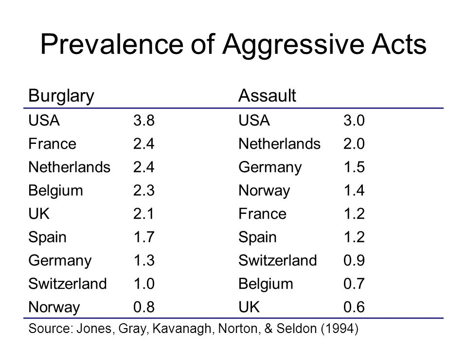 Prevalence of Aggressive Acts