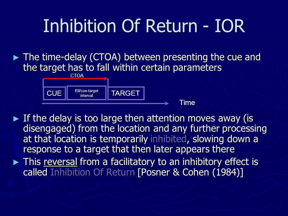Inhibition Of Return - IOR