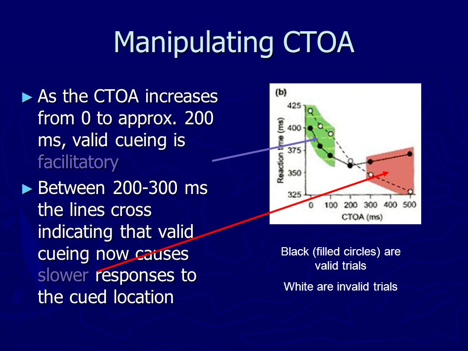 Manipulating CTOA As the CTOA increases from 0 to approx. 200 ms, valid cueing is facilitatory.