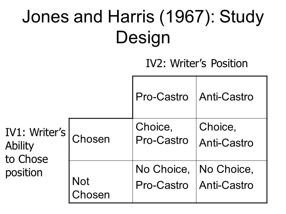 Jones and Harris (1967): Study Design