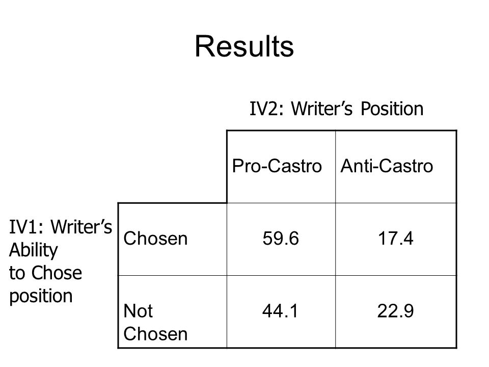 Results IV2: Writer's Position Pro-Castro Anti-Castro Chosen 59.6 17.4