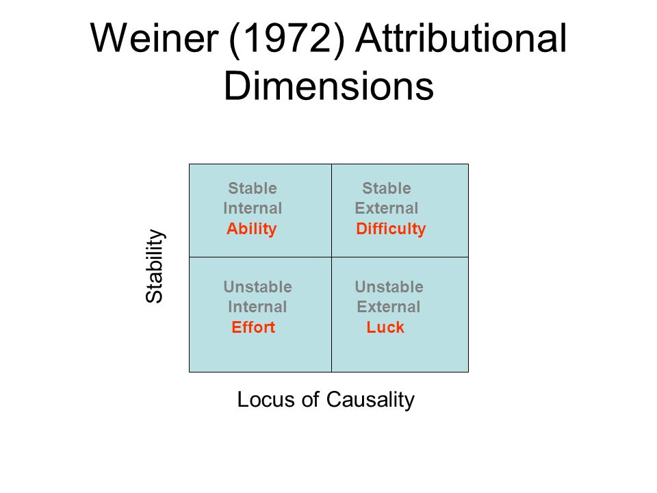 Weiner (1972) Attributional Dimensions