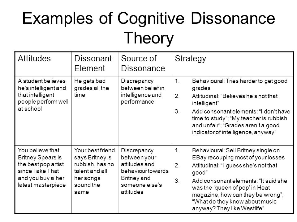 Examples of Cognitive Dissonance Theory