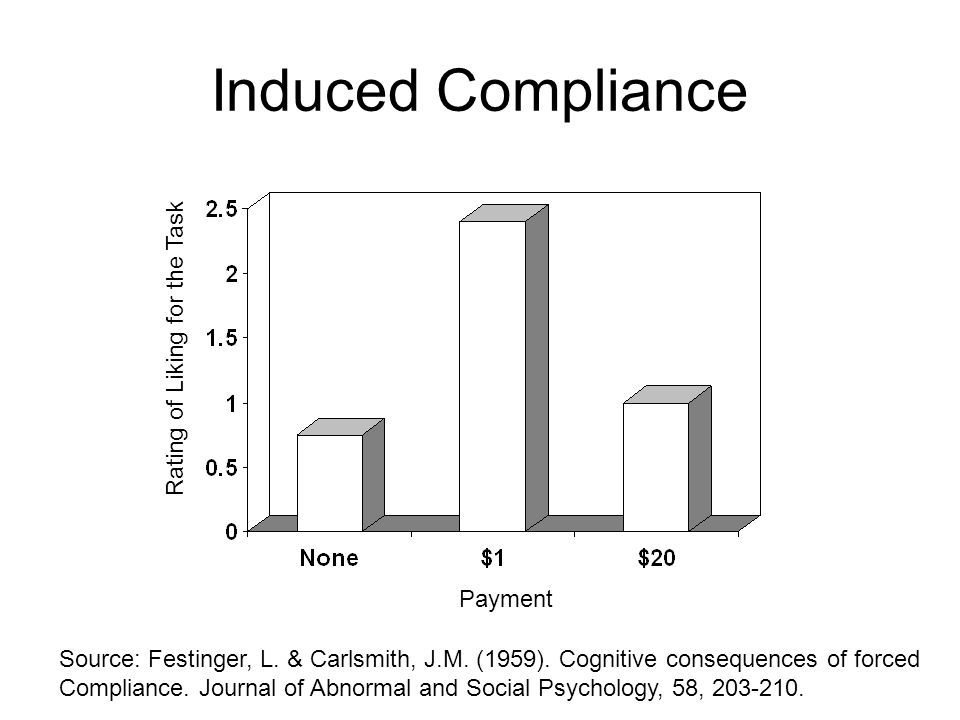 Induced Compliance Rating of Liking for the Task Payment