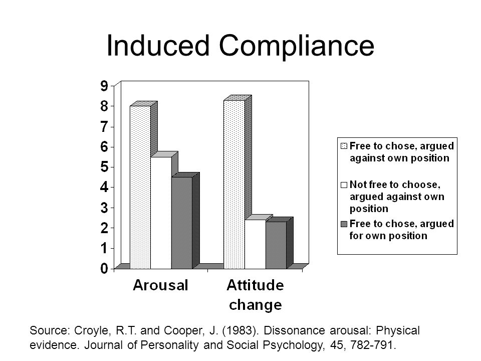 Induced Compliance Source: Croyle, R.T. and Cooper, J. (1983). Dissonance arousal: Physical.