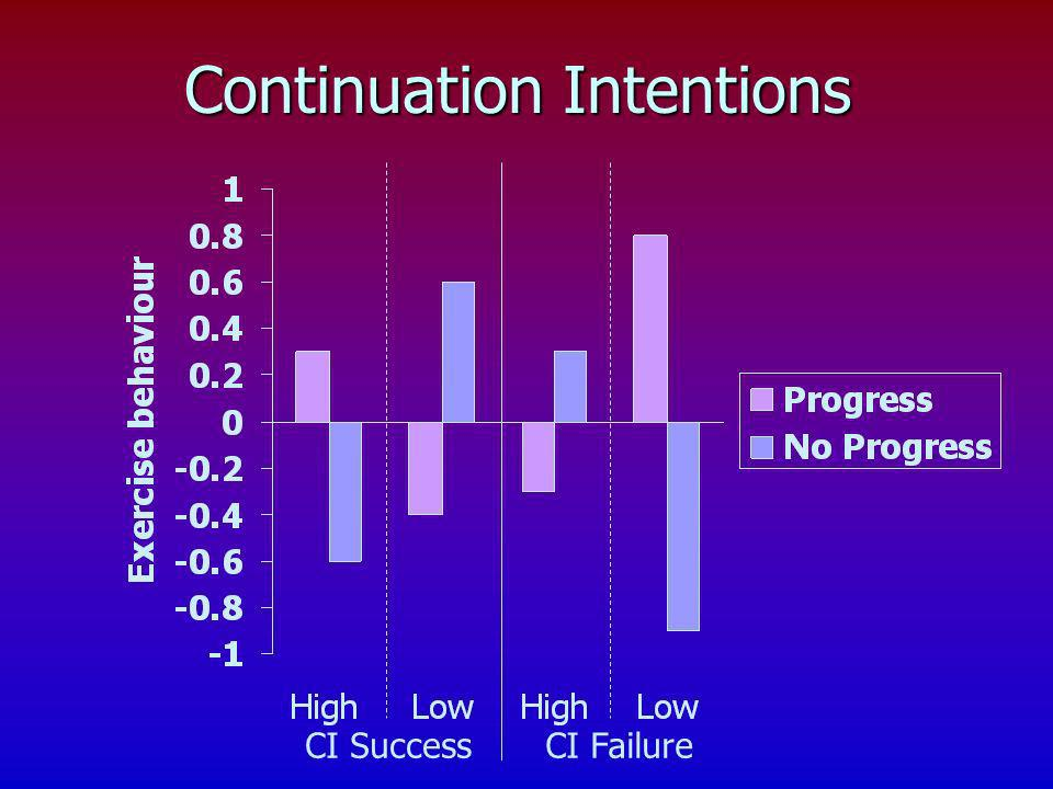 Continuation Intentions