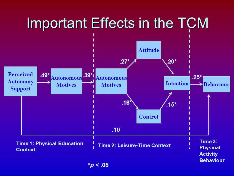 Important Effects in the TCM