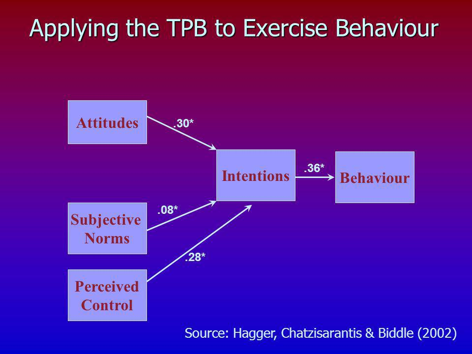 Applying the TPB to Exercise Behaviour