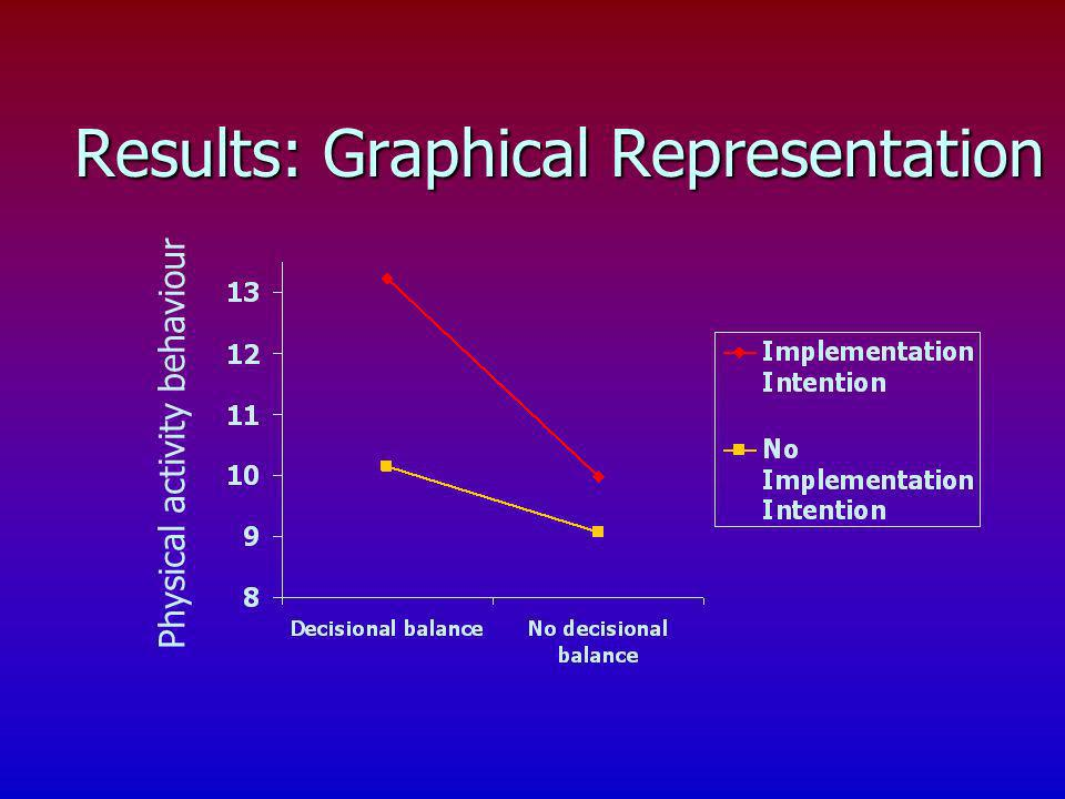 Results: Graphical Representation