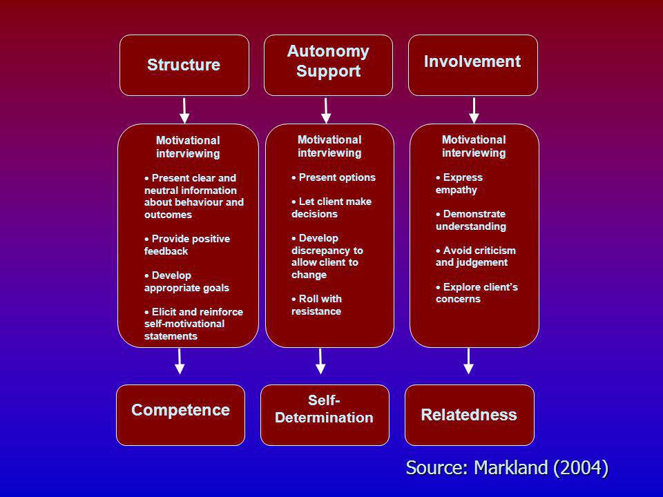 Source: Markland (2004) Autonomy Support Structure Involvement