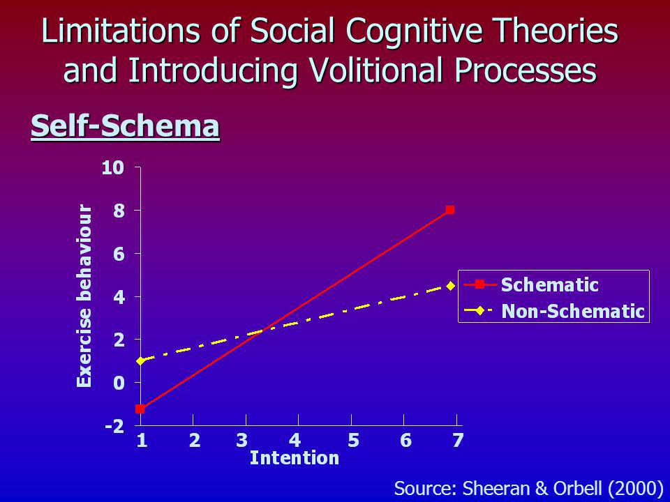 Limitations of Social Cognitive Theories and Introducing Volitional Processes