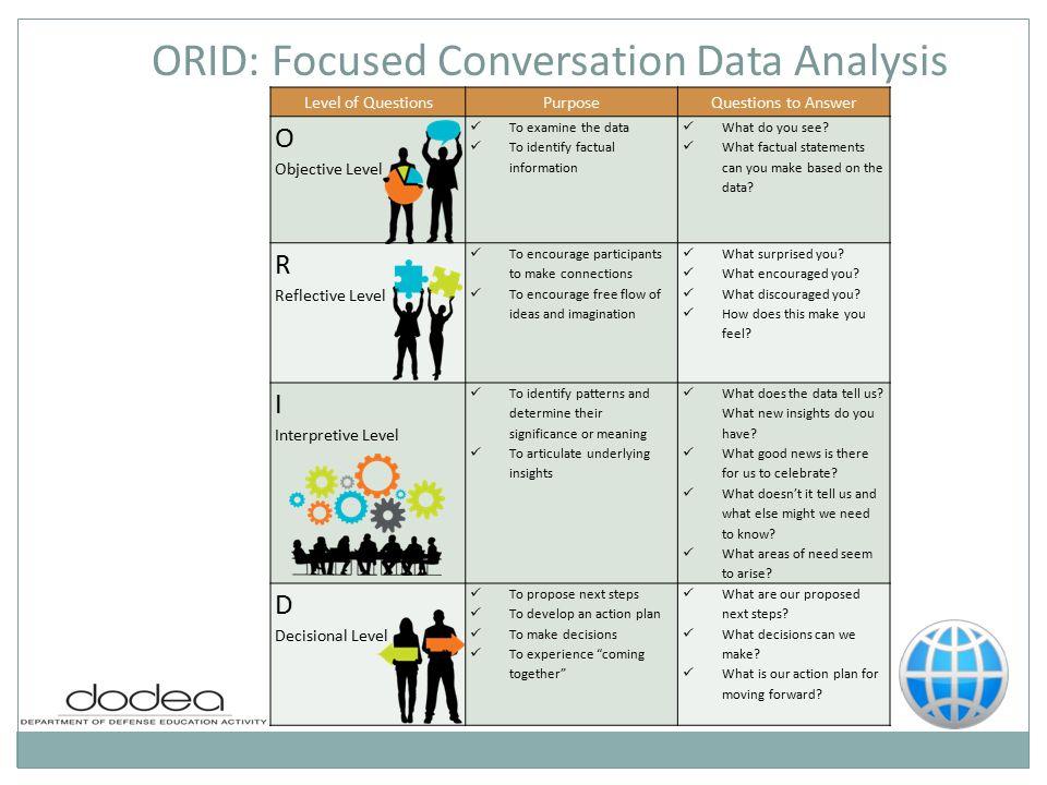 understanding the orid process