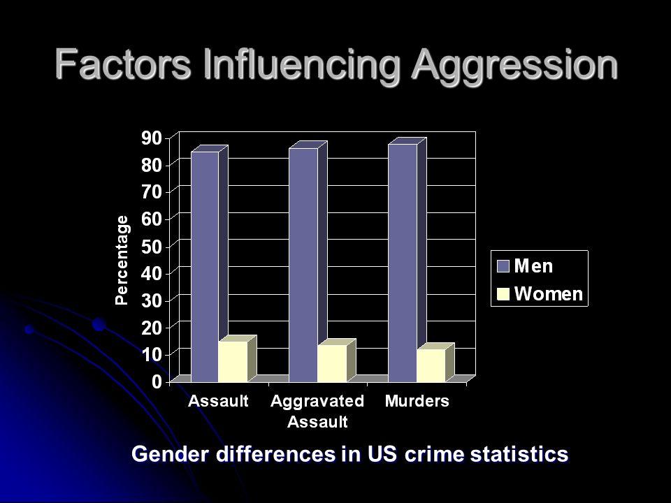 Factors Influencing Aggression