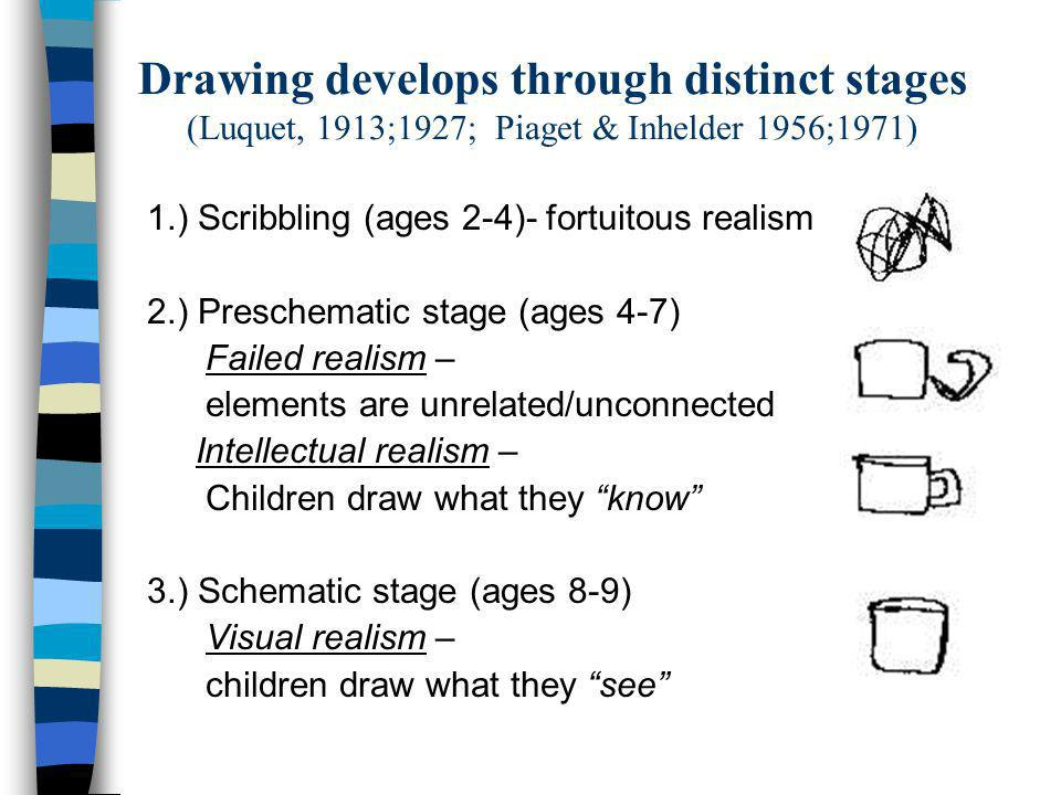 Drawing develops through distinct stages (Luquet, 1913;1927; Piaget & Inhelder 1956;1971)